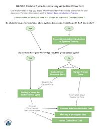 Flowchart Of Carbon Cycle Flowchart In Word