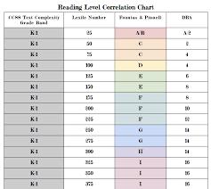 Reading Correlation Chart Acorns To Oaks Blog Reading Level Correlation Chart
