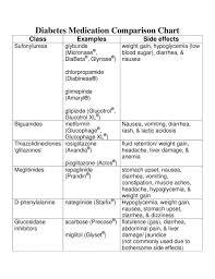 Diabetes Medications Chart Pdf Diabetes Medication Comparison Chart By Ian Lester Issuu