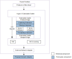 Hyper-V Extensible Switch Control Path for OID Requests - Windows ...