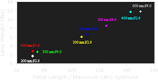 Dslr Sensor Size Chart Digital Camera Sensor Sizes How It Influences Your Photography