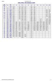 Pdf Pipe Schedule Chart Sude Nair Academia Edu