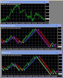 Renko Scalper Mql5 Automated Forex Trading Strategy