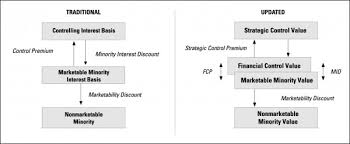 Understanding The Largest Valuation Discount 1 The