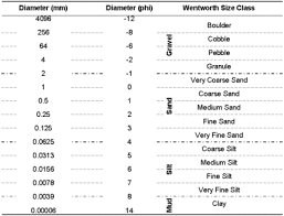 grain size chart particle size analysis for soils sediments ucl department of