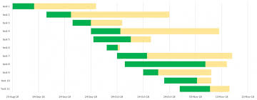 Gantt Chart In Excel How To Free Template Online Gantt