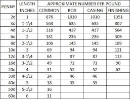 nails per pound chart by type