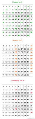 Divisibility Chart 1 100 Java Exercises Print Numbers Between 1 To 100 Which Are