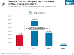 Dominos Chart Dominos Pizza Inc Graph Of Key Competitors Employee