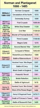 periods and eras in english history it s about time i learn this  periods and eras in english history it s about time i learn this history of my ancestors going waaay back background useful information