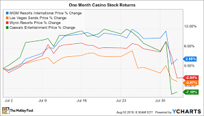 Heres Why Mgm Resorts May Be The Best Casino Bet The