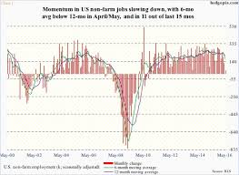 More Signs U S Employment At Near Inflection Point Hedgopia