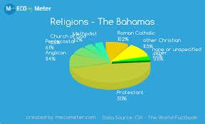 Sri Lanka Religion Pie Chart Demographics Of The Bahamas