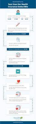 Deductibles do not count towards your copay. Health Insurance Deductibles 101 Infographic Health Edeals Blog