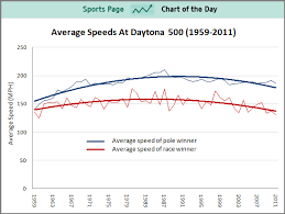 Chart Of The Day Has Nascar Gotten Too Slow Business Insider