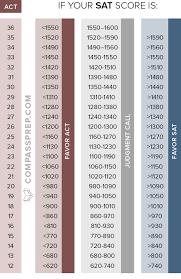 Unfolded Psat Score To Sat Score Conversion Chart Psat Score