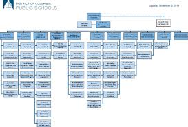 Dcps Org Chart Appendix D Information About The Functioning Of The