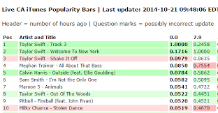Taylor Swift Itunes Chart Taylor Swift Slaying Itunes Again Hollywood Onehallyu