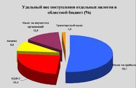 Курсовая Проблема оптимизации структуры доходов бюджета Привет  В 2012 году поступление налогов и неналоговых платежей в областной бюджет обеспечено в размере 48908 млн рублей что на 6723 млн рублей или на 15