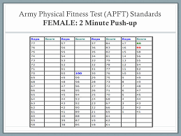 Army Apft Chart Prototypical Apft Chart For Army Apft Score Chart 2019 Apft