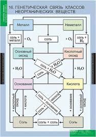 Генетическая связь классов неорганических соеденинеий Опорная  Зная классы неорганических веществ можно составить генетические ряды металлов и неметаллов В основу этих рядов положен один и тот же элемент
