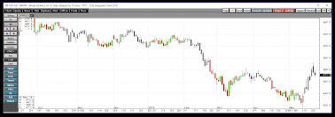 Logic Prevails In The Wheat Futures Market Teucrium