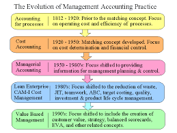 Evolution Of Management Accounting Graphic