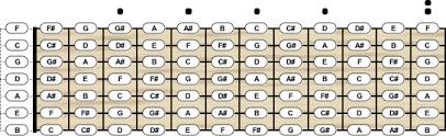 Bass Guitar Tuning Chord Scale Generator