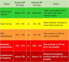 Blood Presure Charts New Blood Pressure Heart Stroke
