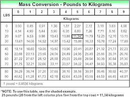 75 Skillful Kilo To Grams Chart