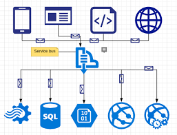 Making Connections With Azure Service Bus Predica