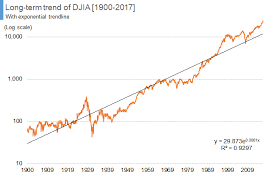 Dow Chart Since 1900 Long Term Trend Of The Dow Jones Industrial Average The Uk