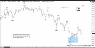 Dow Mini Futures Chart Dow Jones Elliott Wave Analysis Tracking Recent Price Action