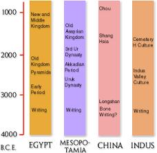 Civilisation Timeline Chart Timeline Harappa