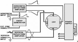 circuit diagram vertical deflection wiring diagrams navy electricity and electronics training neets module