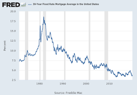 30 Year Mortgage Rates Monthly Chart 30 Year Fixed Rate Mortgage Average In The United States
