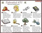Fahrenheit 451 short summary part 1