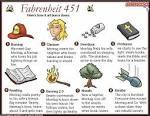 Fahrenheit 451 short summary part 1