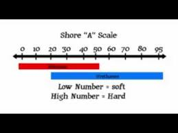 Shore D Hardness Chart Mold Making Info Rubber Shore A Scale