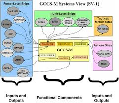 4 command and control systems c4isr for future naval strike air interdiction at Theater Air Control System Diagram