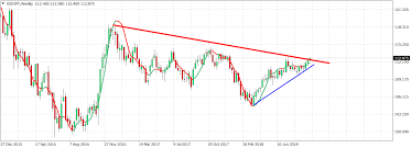 Usd Jpy Long Term Chart Fx Daily Review Investing Com