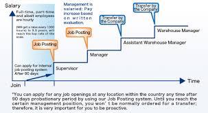 Costco Careers Job Posting System Costco Japan