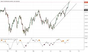 Omxs30 Chart Omxs30 Index Charts And Quotes Tradingview