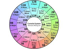 Harmonic Mixing Chart 7 Advanced Dj Mixing Techniques Using Camelot Wheel