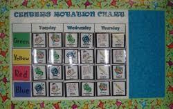 Center Rotation Chart Workstations Mr Diazs 2nd Grade Class