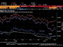 Usd Chart Bloomberg The Cross Currency Basis Blowout And What It Means For The Usd