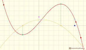 polynomials and derivative cubic functions the derivative function of a cubic function is a