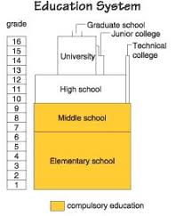 School System In Japan Ateh_chan Note