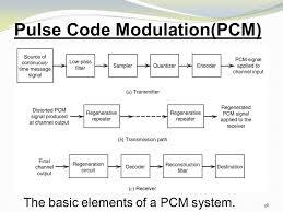 pulse code modulation block diagram the wiring diagram pulse code modulation block diagram wiring diagram block diagram