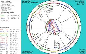 Complete Zodiac Birth Chart Clareeli I Will Give You A Detailed Astrology Birth Chart For 10 On Www Fiverr Com